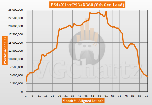 PS4 and Xbox One vs PS3 and Xbox 360 Gross sales Comparability