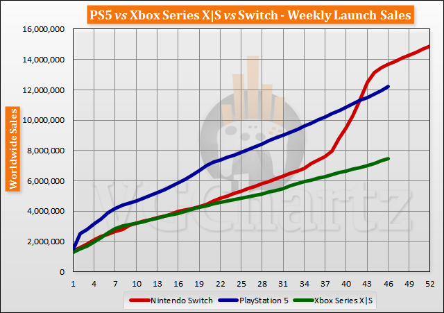 PS5 vs Xbox Series X|S vs Swap Beginning Sales Comparability By Week 46